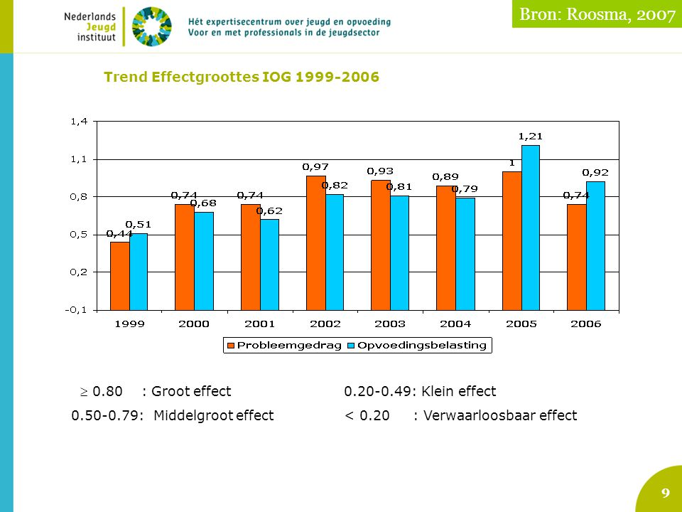 Trend Effectgroottes IOG 1999-2006
