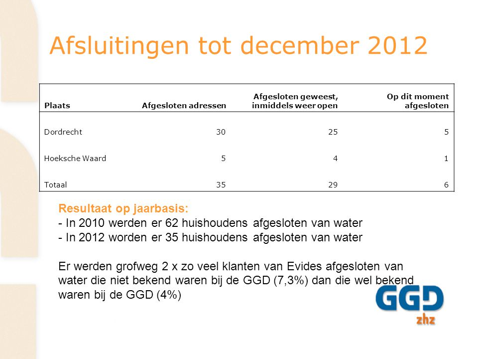 Afsluitingen tot december 2012