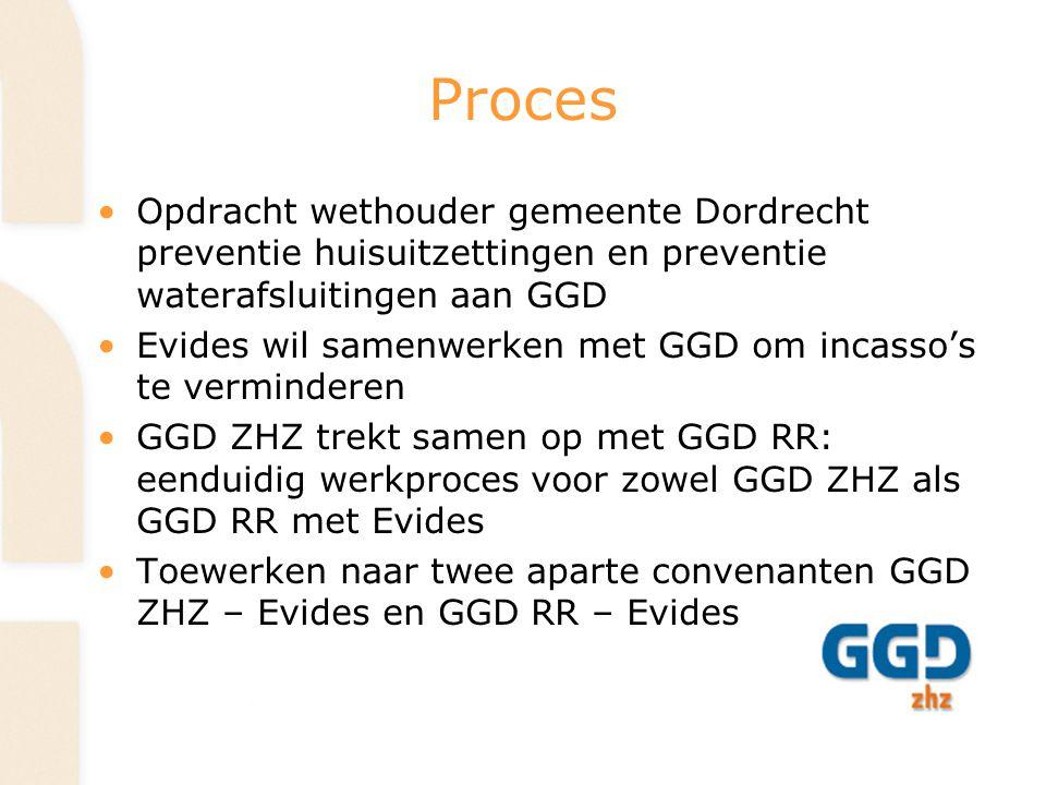 Proces Opdracht wethouder gemeente Dordrecht preventie huisuitzettingen en preventie waterafsluitingen aan GGD.