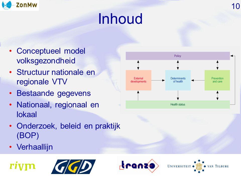 Inhoud 10 Conceptueel model volksgezondheid