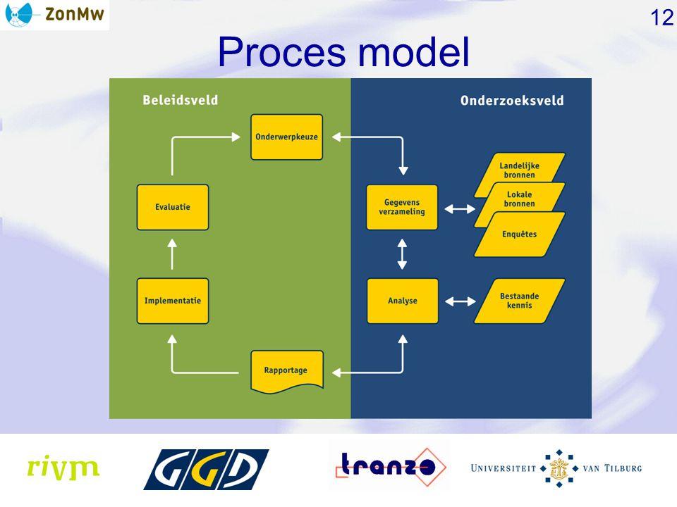12 Proces model
