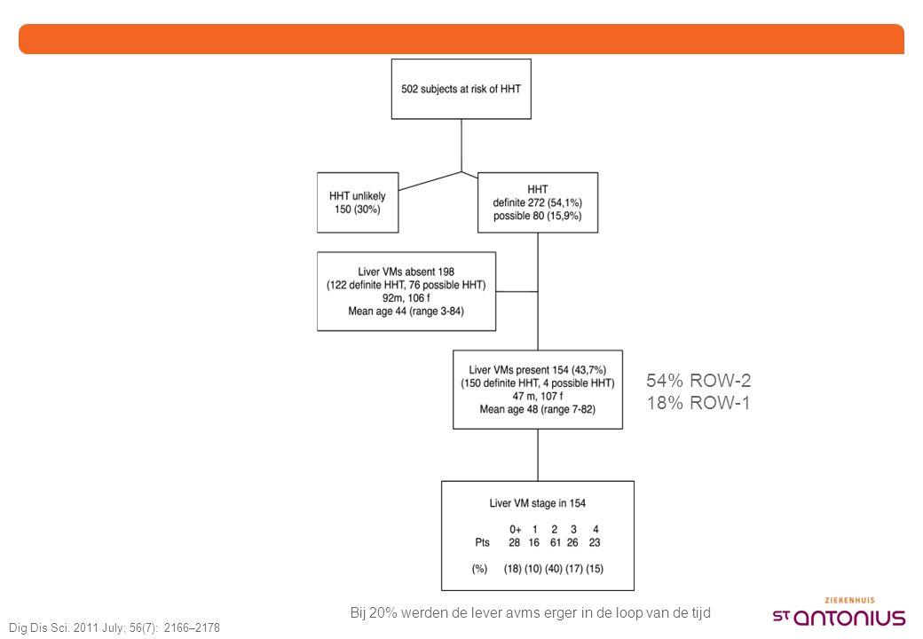 N=8 Gemiddelde leeftijd 74 jaar (48-86 jr) Dig Dis Sci. 2011 July; 56(7): 2166–2178