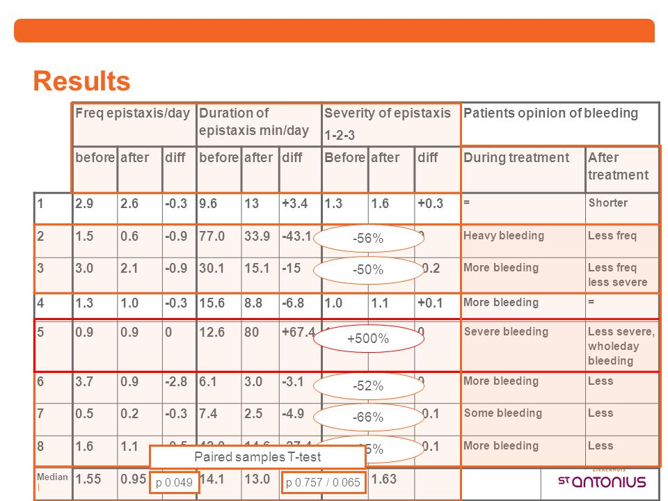 Results Freq epistaxis/day Duration of epistaxis min/day