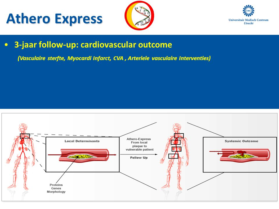 Athero Express 3-jaar follow-up: cardiovascular outcome