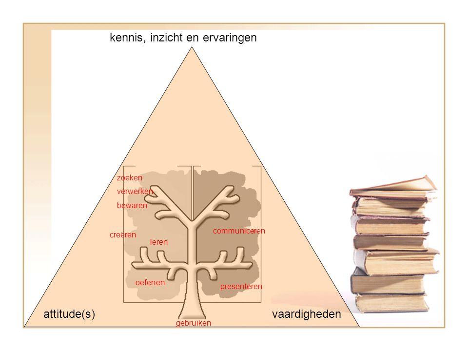 kennis, inzicht en ervaringen