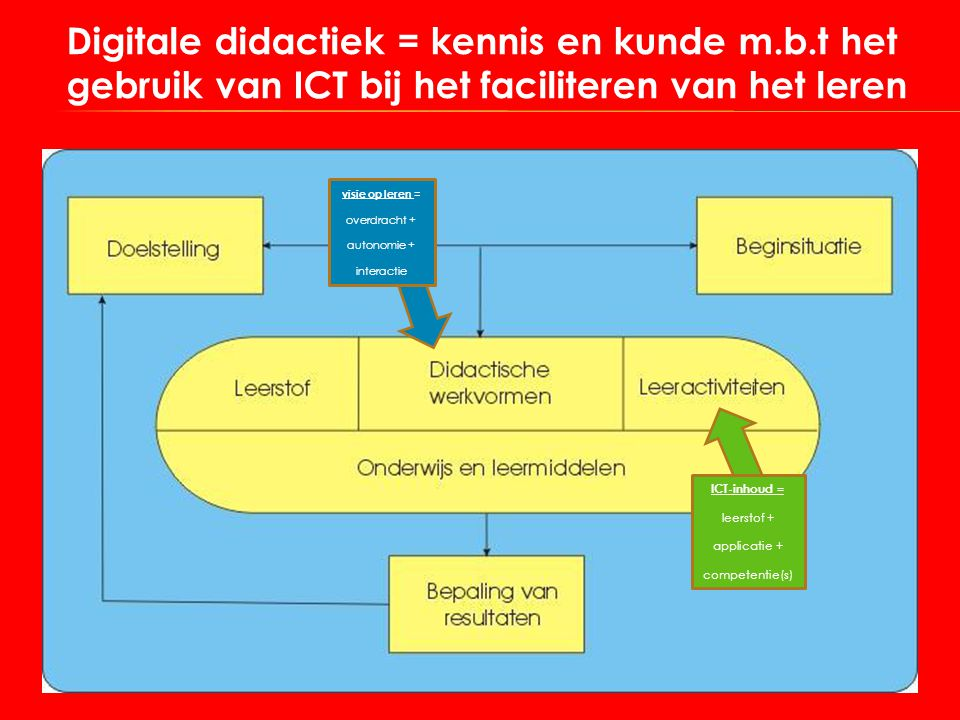 Digitale didactiek = kennis en kunde m. b