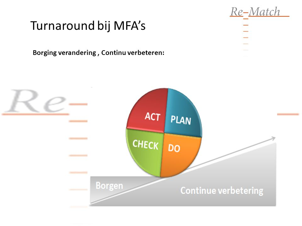 Turnaround bij MFA's Borging verandering , Continu verbeteren: