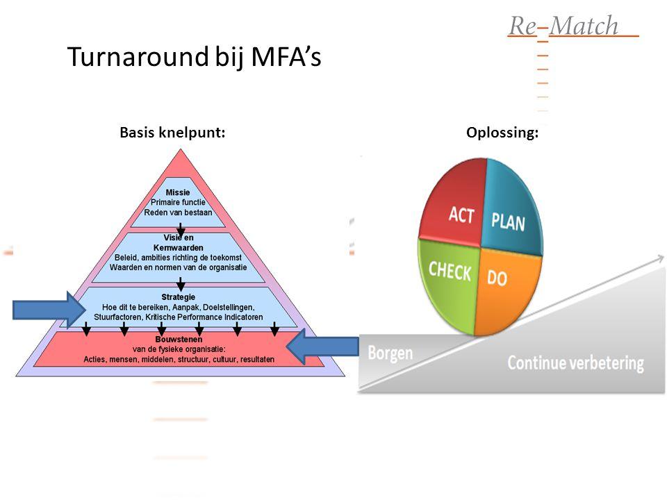 Turnaround bij MFA's Basis knelpunt: Oplossing:
