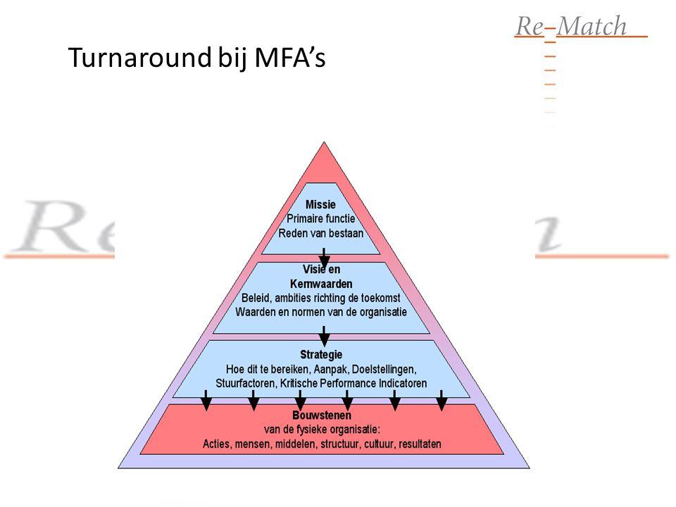 Turnaround bij MFA's