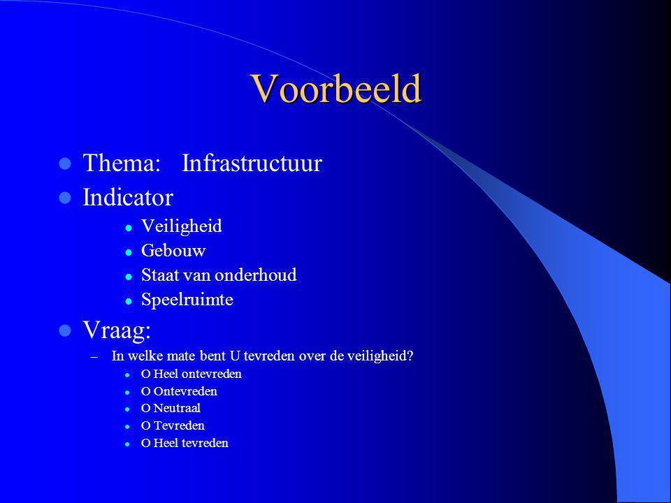Voorbeeld Thema: Infrastructuur Indicator Vraag: Veiligheid Gebouw