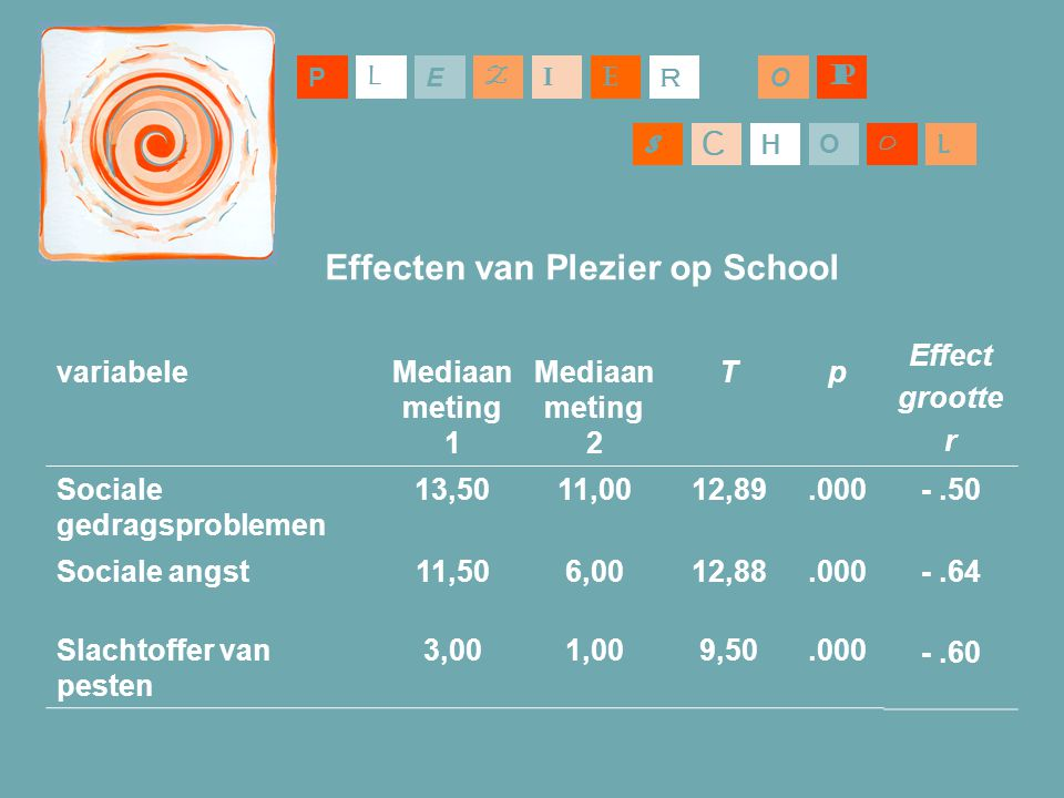 Effecten van Plezier op School