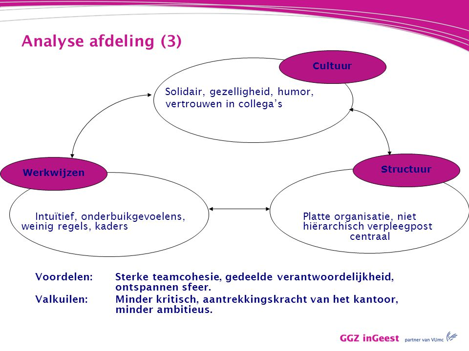Analyse afdeling (3) vertrouwen in collega's