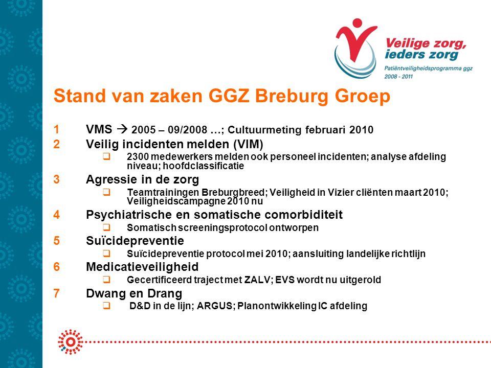 Stand van zaken GGZ Breburg Groep