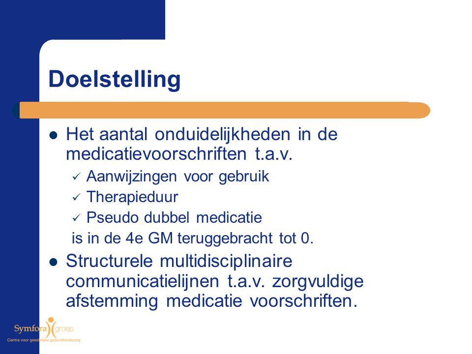 Doelstelling Het aantal onduidelijkheden in de medicatievoorschriften t.a.v. Aanwijzingen voor gebruik.