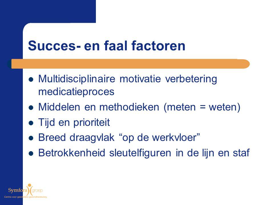 Succes- en faal factoren