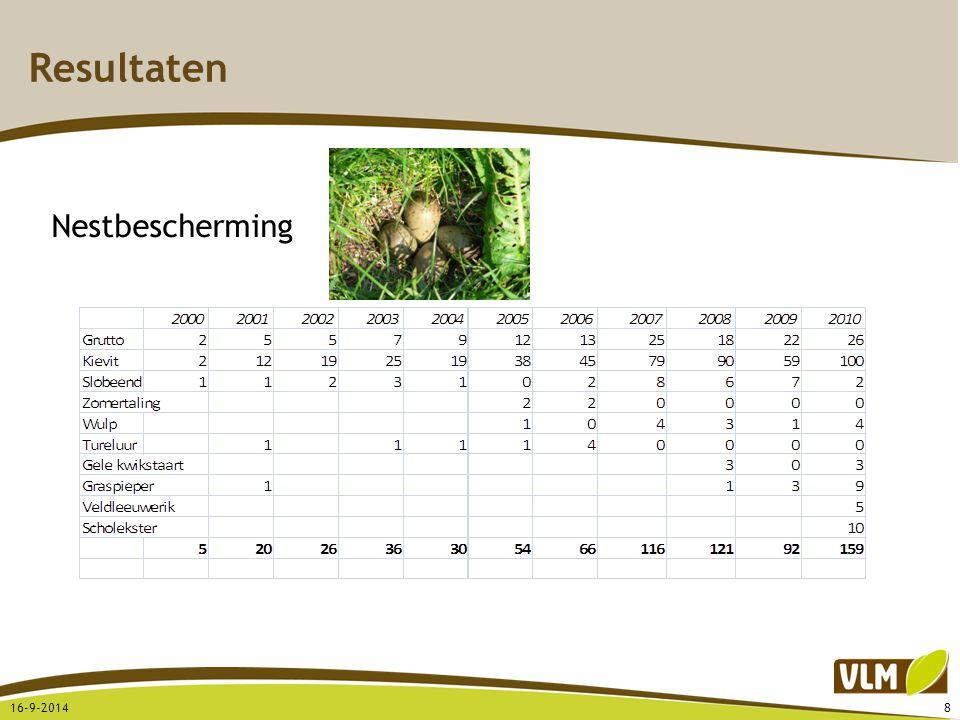Resultaten Nestbescherming 5-4-2017