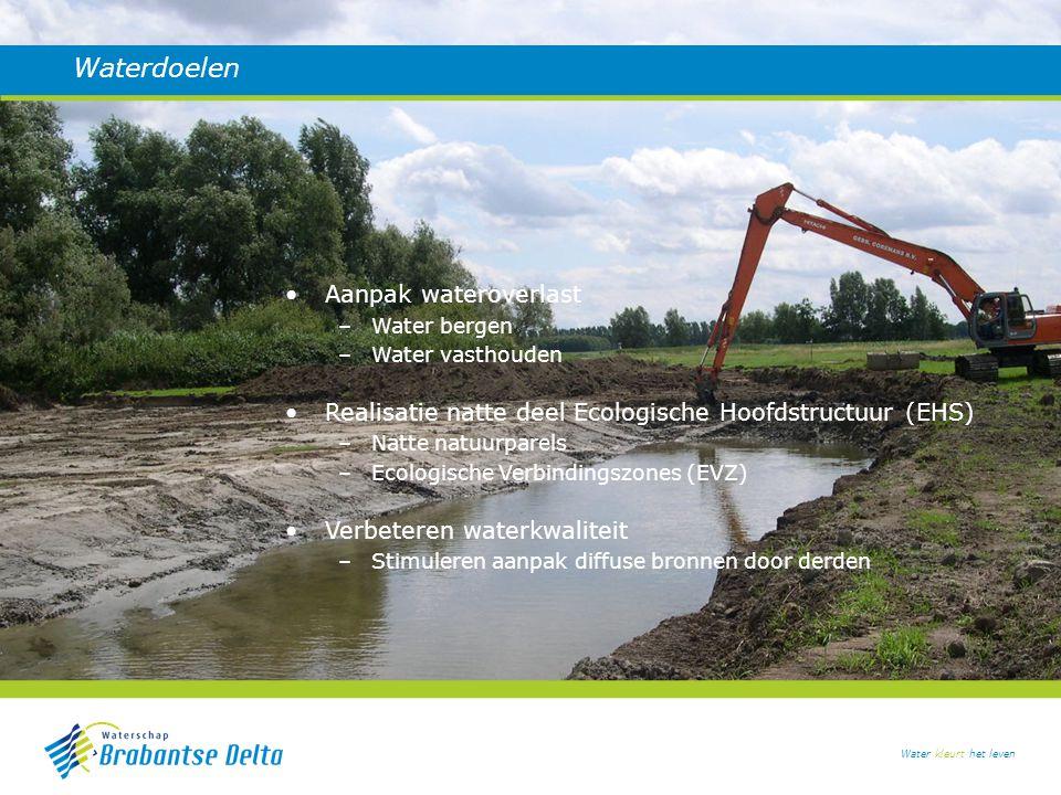 Waterdoelen Aanpak wateroverlast