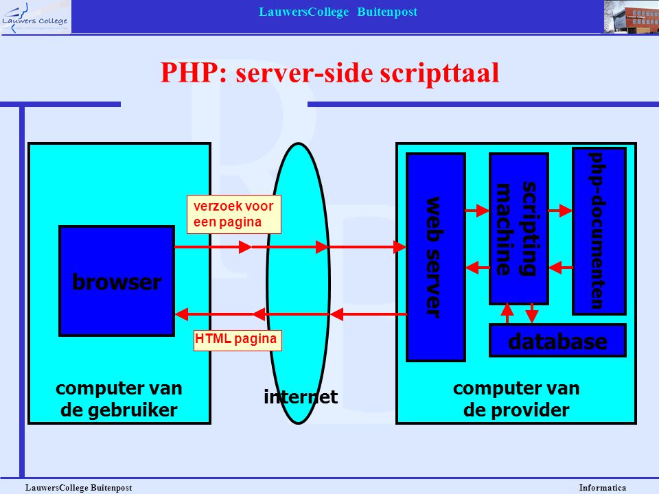 PHP: server-side scripttaal