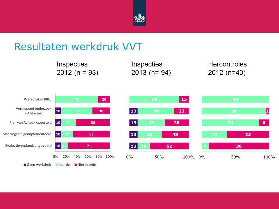 Resultaten werkdruk VVT