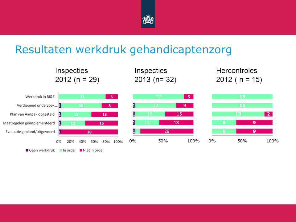 Resultaten werkdruk gehandicaptenzorg