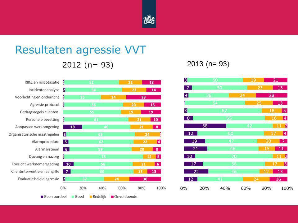 Resultaten agressie VVT