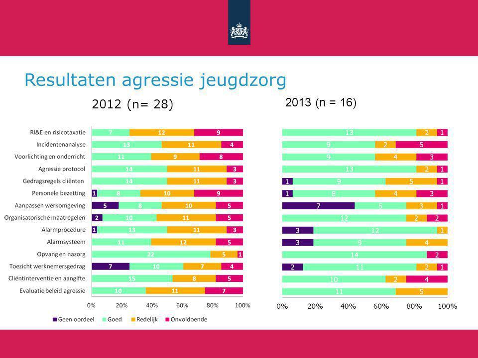 Resultaten agressie jeugdzorg