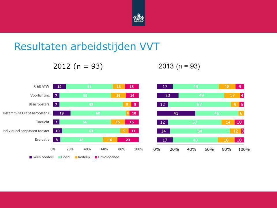 Resultaten arbeidstijden VVT
