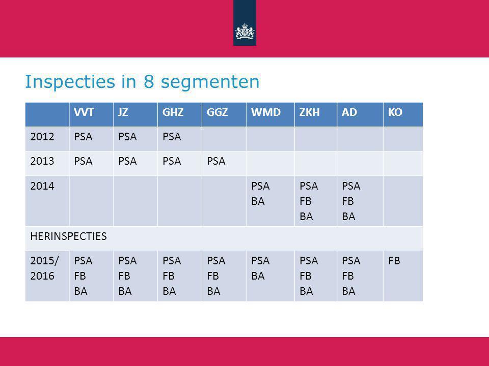 Inspecties in 8 segmenten