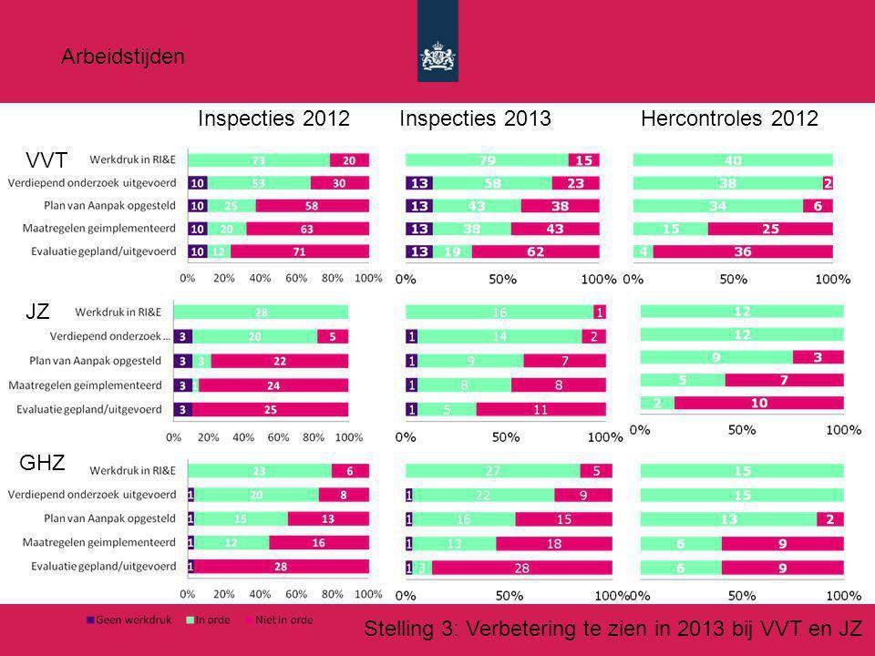 Arbeidstijden Inspecties 2012. Inspecties 2013. Hercontroles 2012.