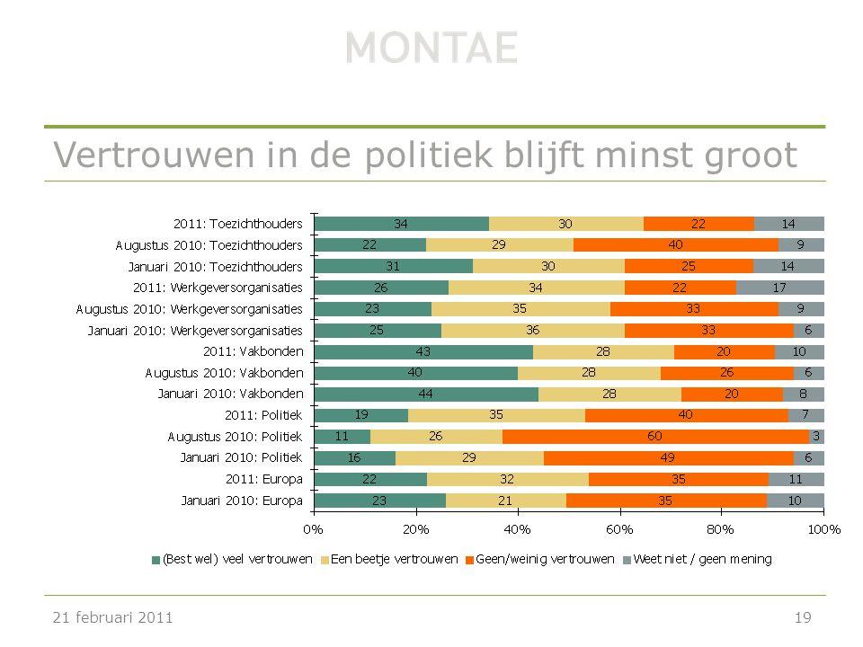 Vertrouwen in de politiek blijft minst groot