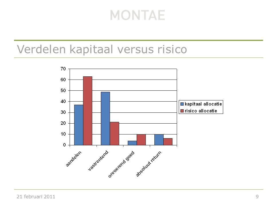 Verdelen kapitaal versus risico