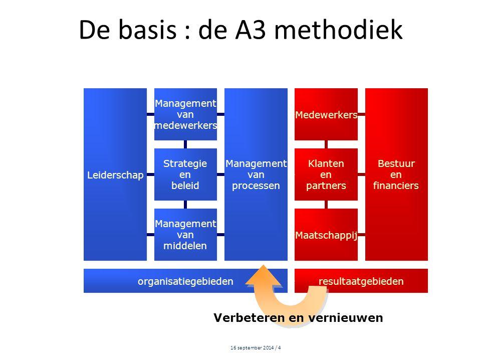 De basis : de A3 methodiek