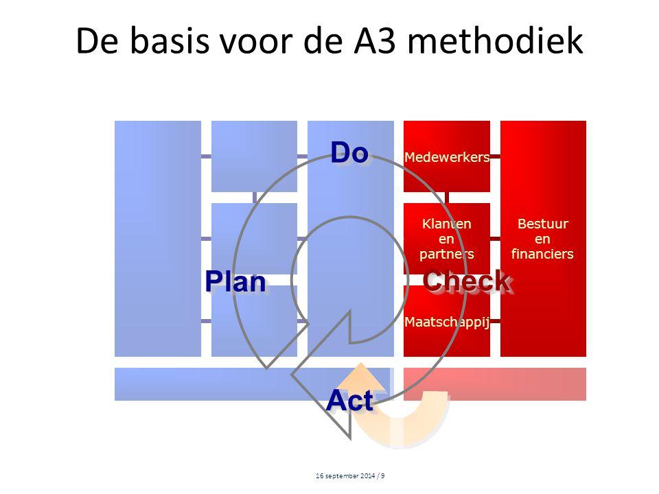 De basis voor de A3 methodiek