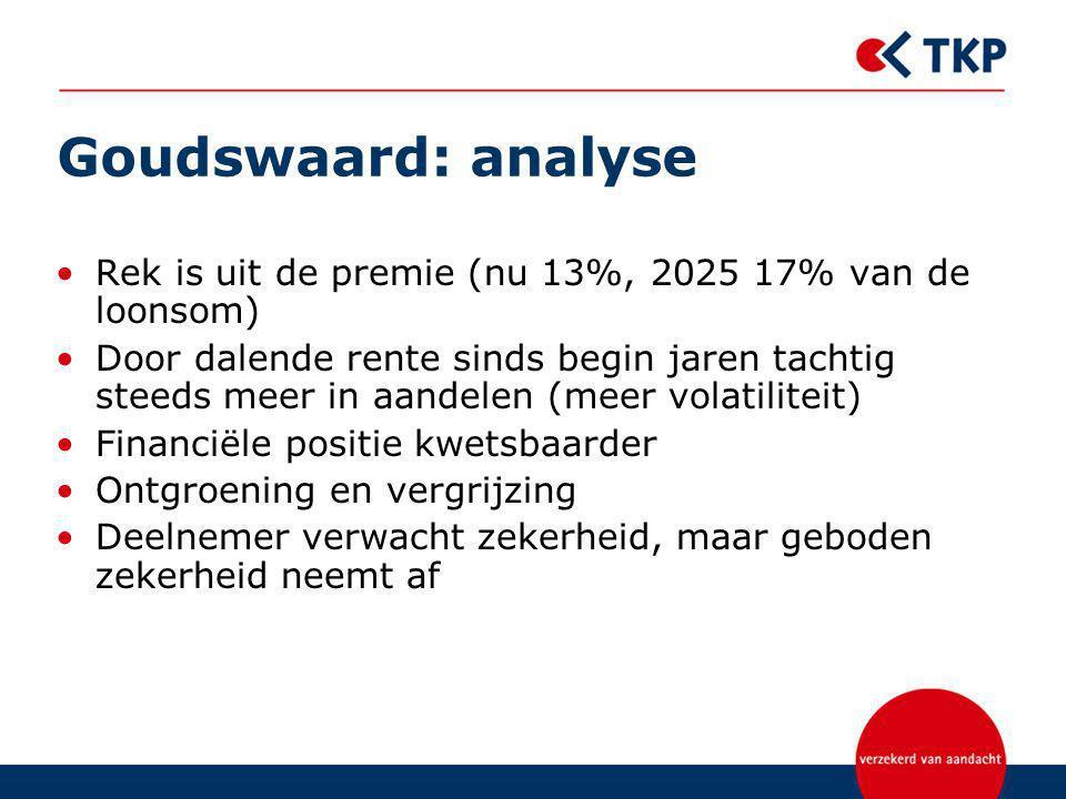 Goudswaard: analyse Rek is uit de premie (nu 13%, 2025 17% van de loonsom)