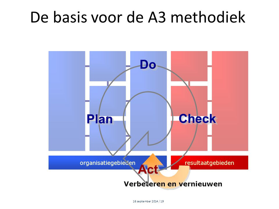 De basis voor de A3 methodiek