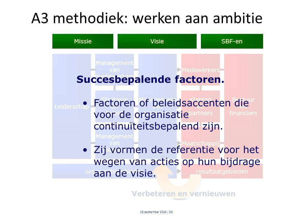 A3 methodiek: werken aan ambitie
