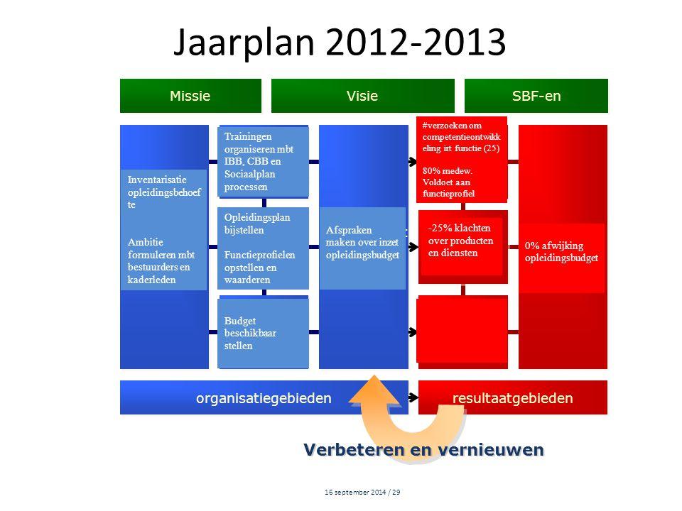 Jaarplan 2012-2013 Verbeteren en vernieuwen Missie SBF-en Visie