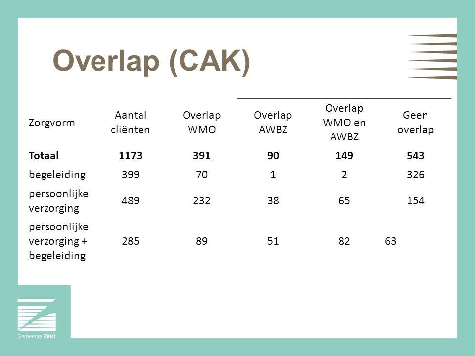 Overlap (CAK) Zorgvorm Aantal cliënten Overlap WMO Overlap AWBZ