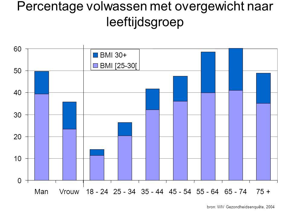 Percentage volwassen met overgewicht naar leeftijdsgroep