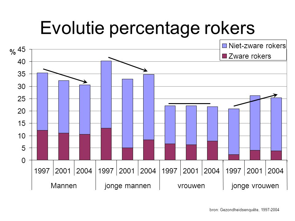 Evolutie percentage rokers