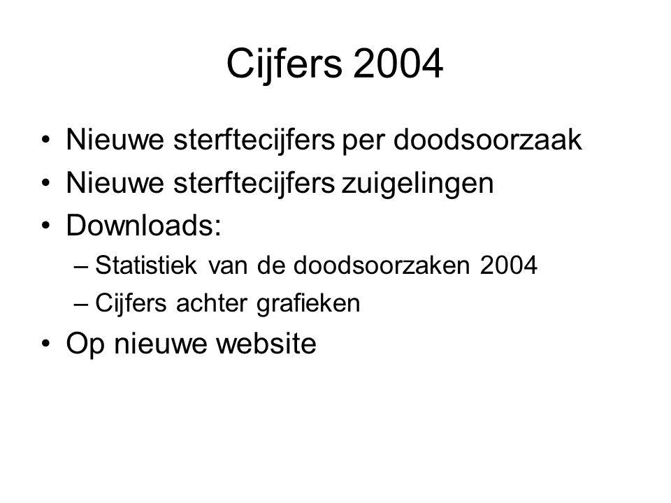 Persconferentie Gezondheidsindicatoren 2004