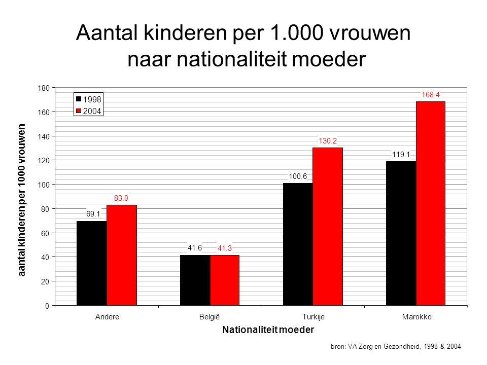 Aantal kinderen per 1.000 vrouwen naar nationaliteit moeder