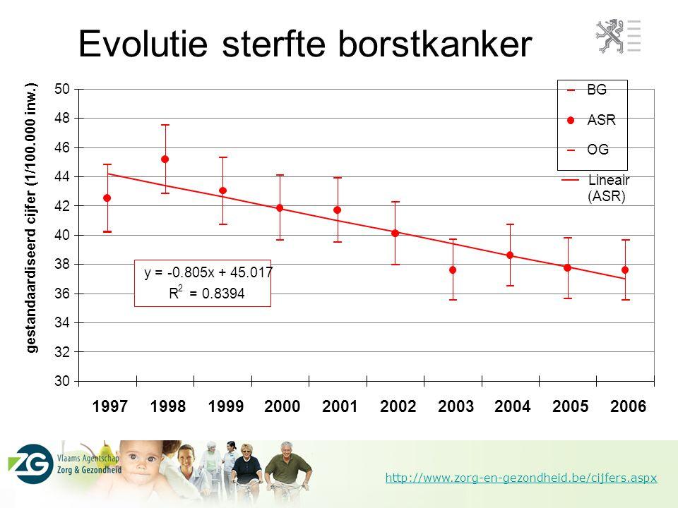 Evolutie sterfte borstkanker