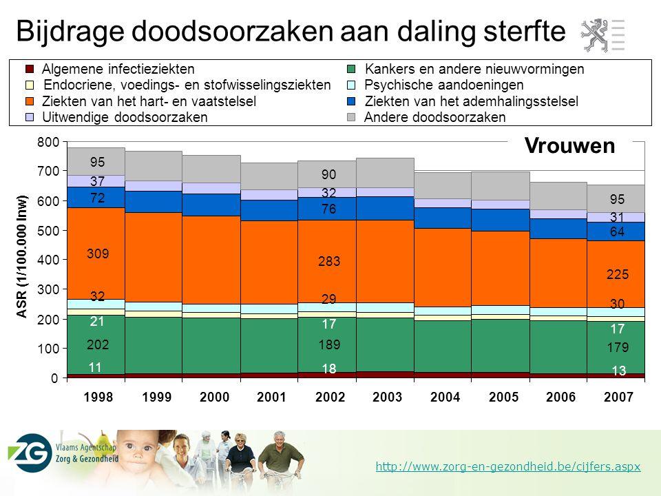 Bijdrage doodsoorzaken aan daling sterfte
