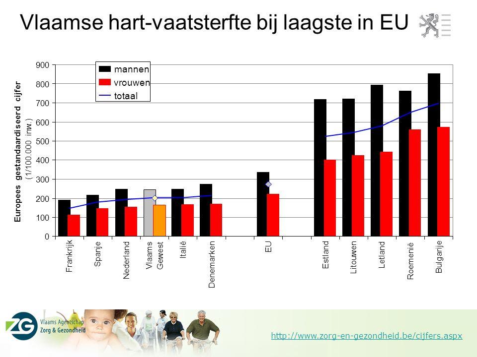 Vlaamse hart-vaatsterfte bij laagste in EU