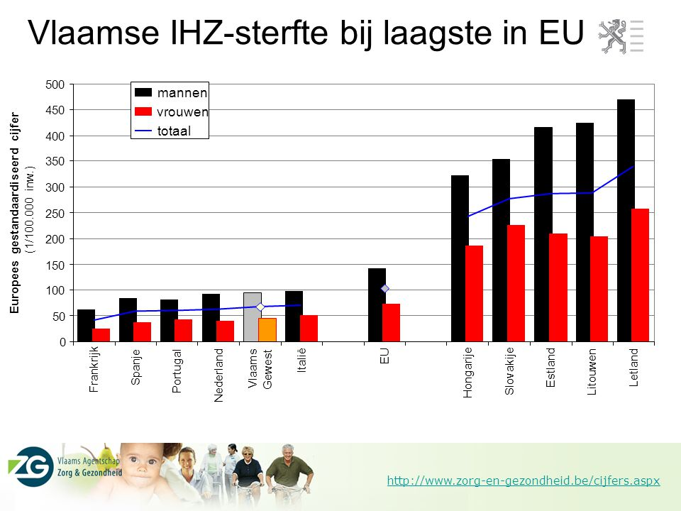 Vlaamse IHZ-sterfte bij laagste in EU