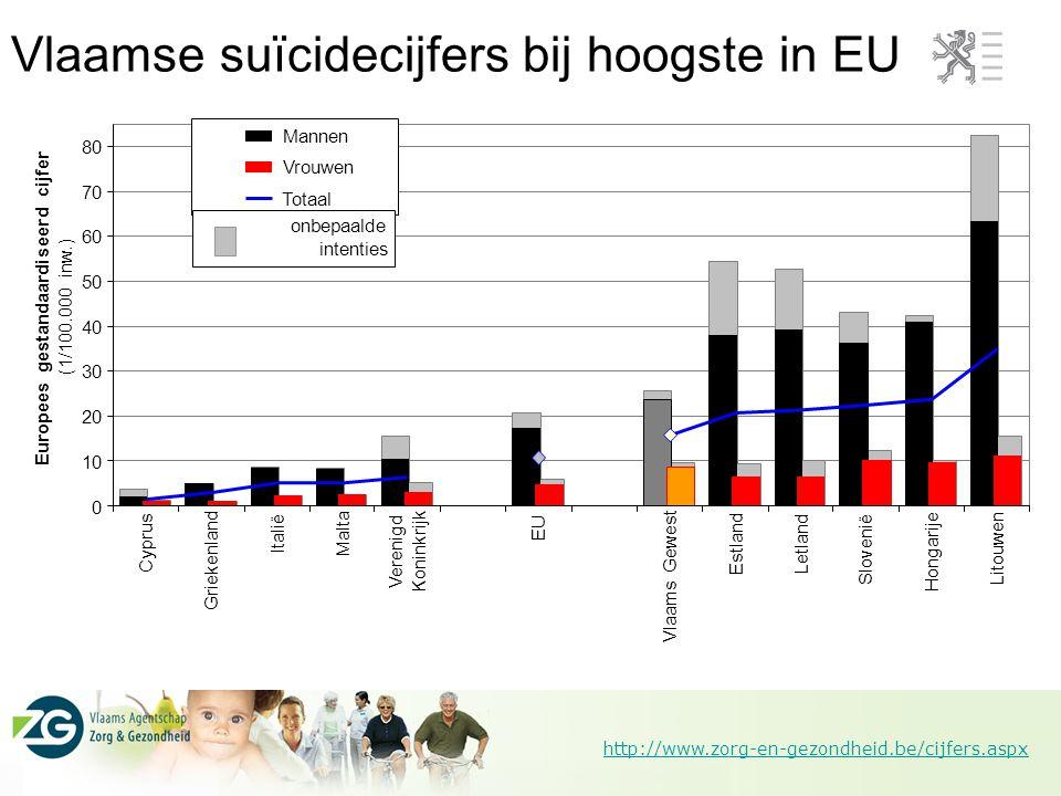 Vlaamse suïcidecijfers bij hoogste in EU