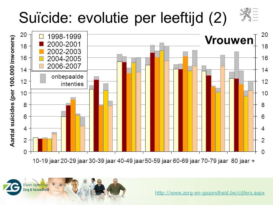 Suïcide: evolutie per leeftijd (2)