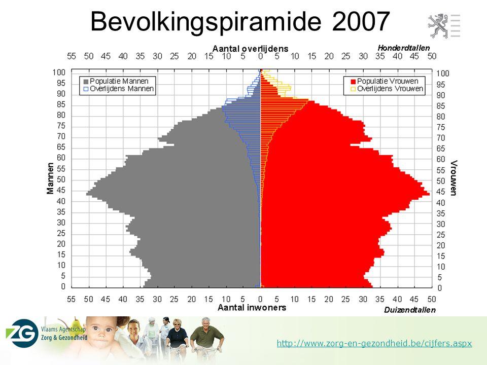 Bevolkingspiramide 2007 Persvoorstelling 25/9/2007
