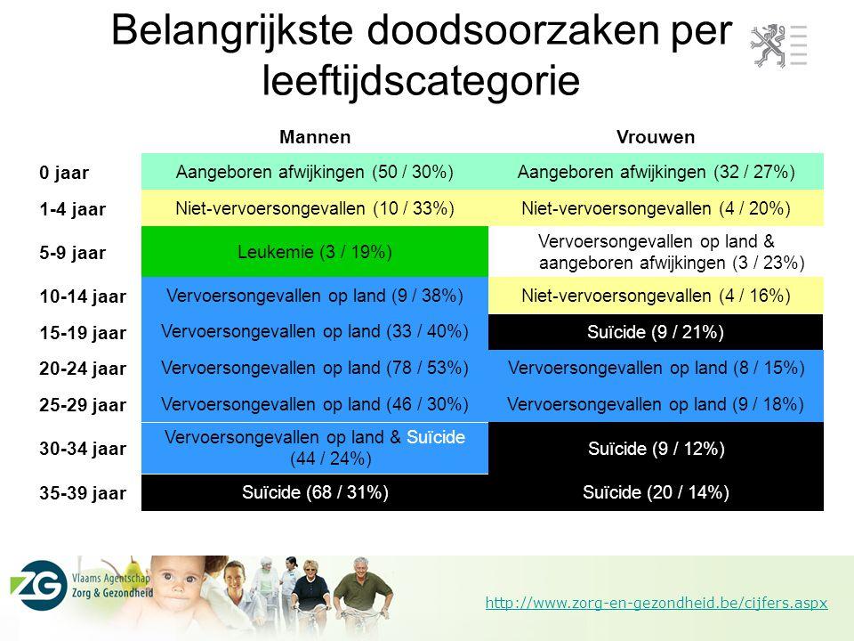 Belangrijkste doodsoorzaken per leeftijdscategorie
